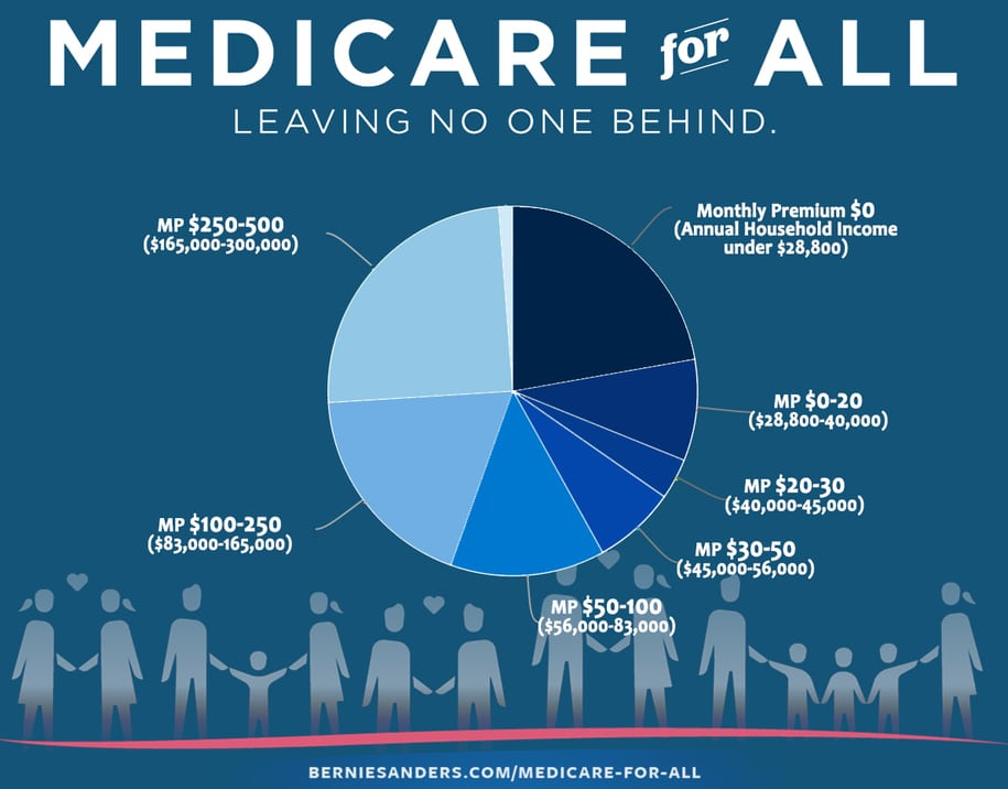 Now that's some single-payer I can believe in!