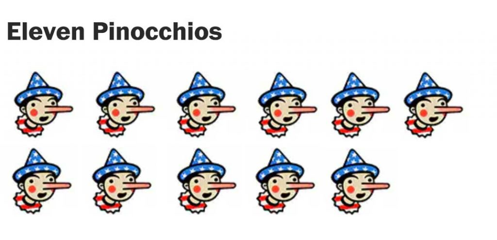 A row of small images of Pinnochio's head, with his nose very long like he's been lying. There are 11 Pinnochios in two rows. On top of the image it says Eleven Pinnochios""