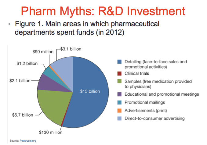 A pie chart showing the main areas where Big Pharma spends its money. It shows that the vast majority goes to promotional activities. The slice for clinical trials is so small you can barely see it.